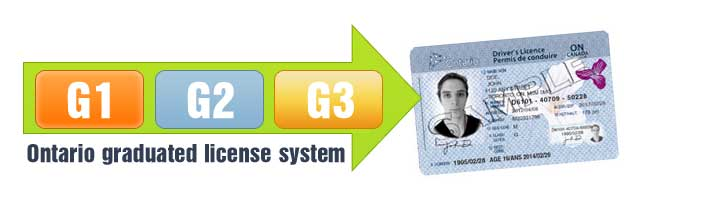 Ontario g1 license rules